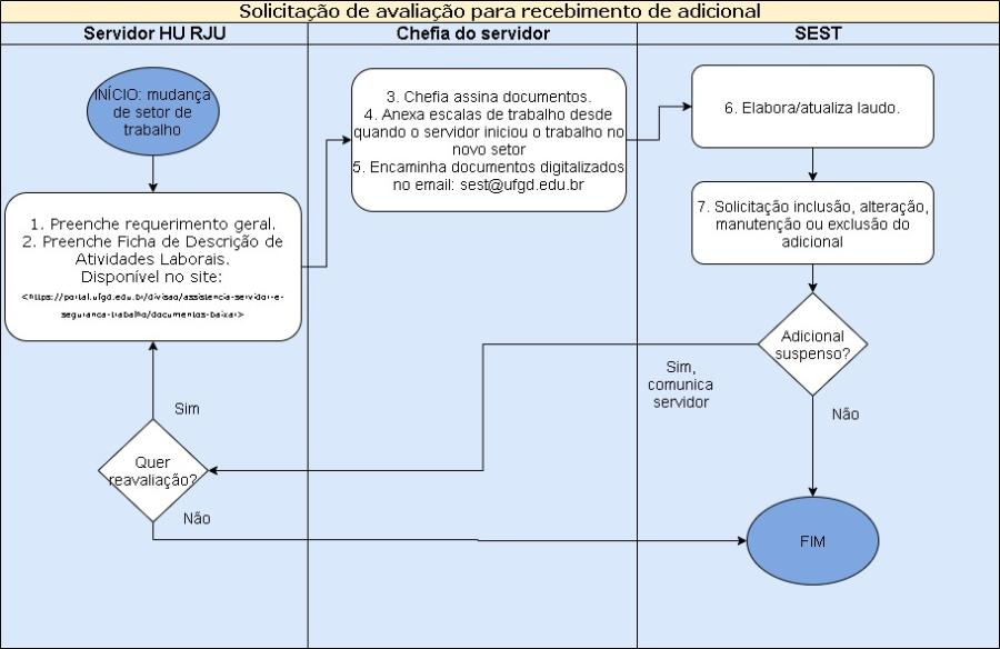 Solicitação de avaliação para recebimento de adicional -HU