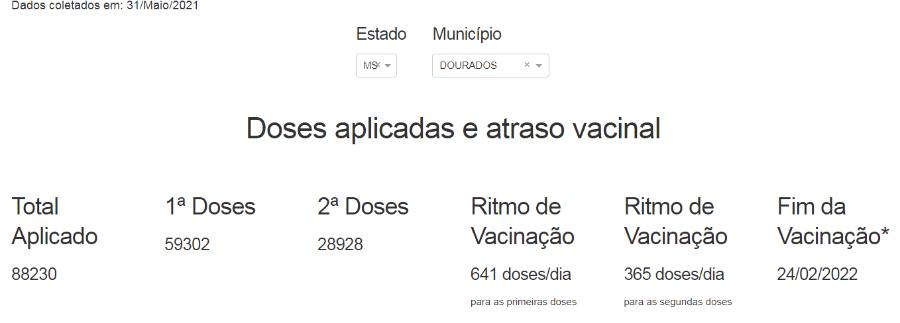 Vacinômetro 1